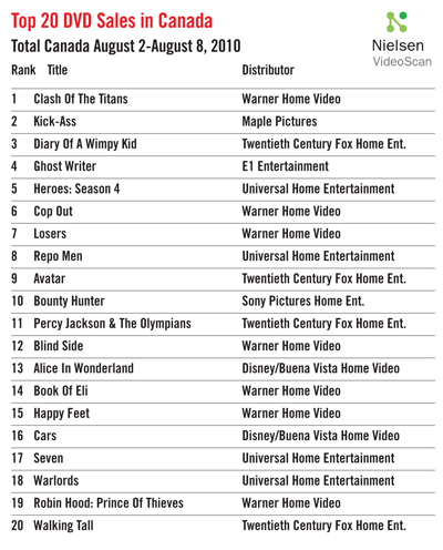 The Hot Sheet: Top 20 DVD Sales, Aug  2-8, 2010 » Playback