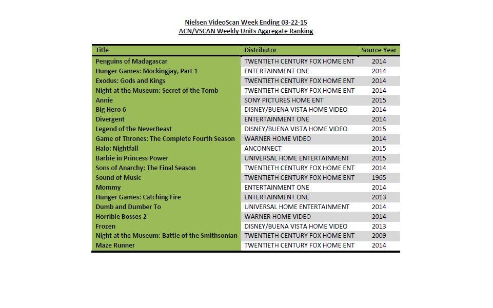 Neue Dvd Charts