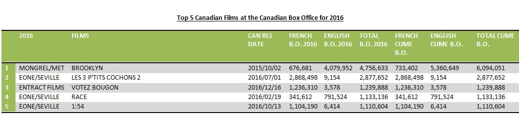 Top 5 Cdn films at the BO for 2016