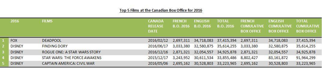Top 5 international films 2016
