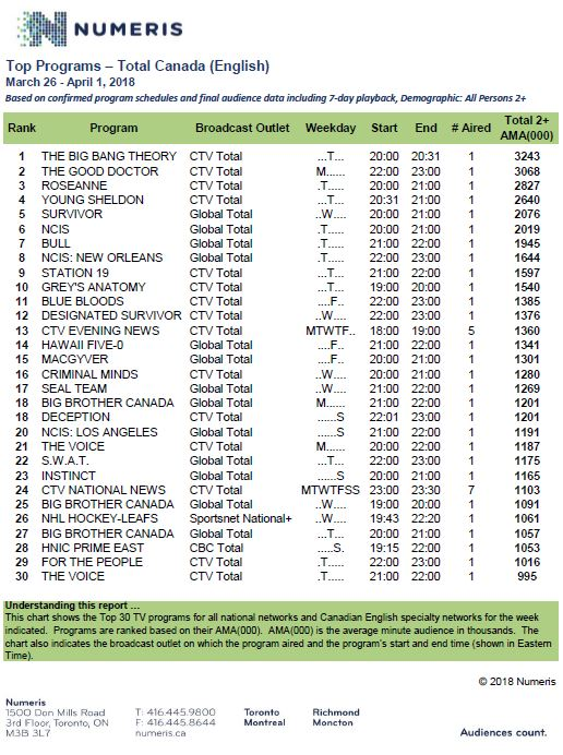 Hot Sheet: Top 30 TV programs, March 26 to April 1, 2018