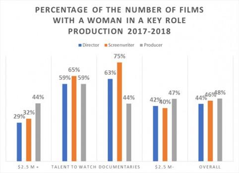 Telefilm graph 1