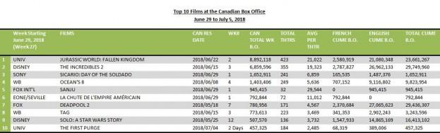 Top 10 films July 10