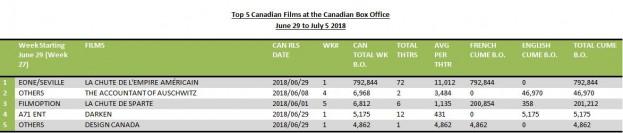 Top 5 Cdn films July 9