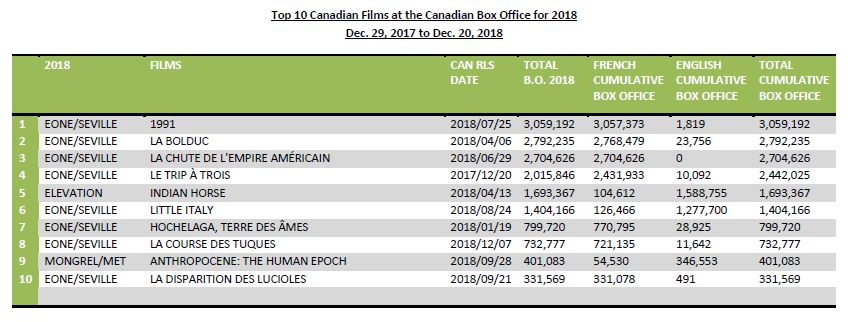 2018′s top-grossing Canadian films, box office » Playback