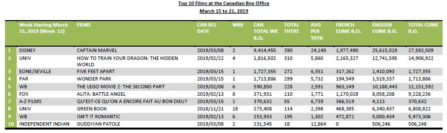 Top 10 films at the Cdn BO FEB 25 2019