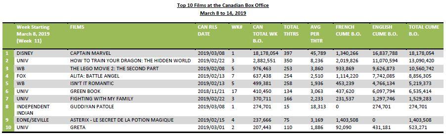 Top 10 films at the Cdn BO FEB 25 2019