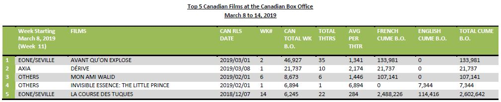 Top 5 Cdn films FEB 25 2019