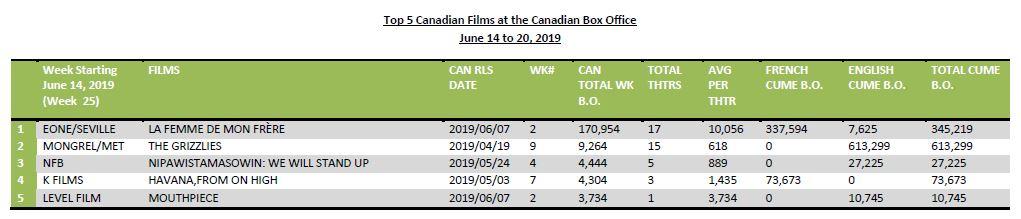 June14-20-2019-5CanfilmsHotSheet