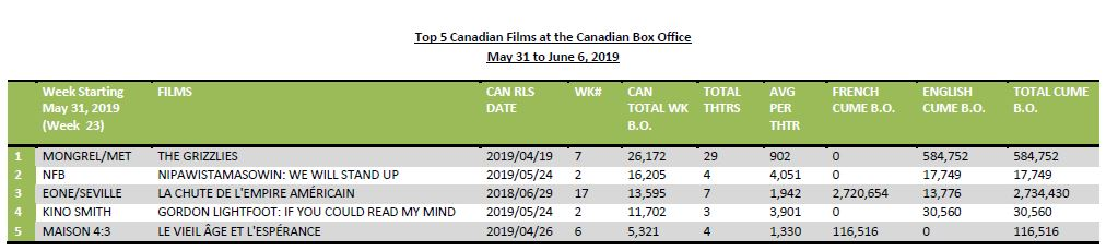 May 31 to June 6 - 5 Can Films