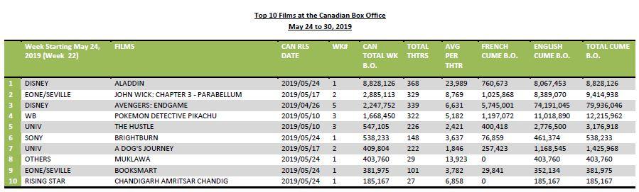 May24-30-2019-10Films