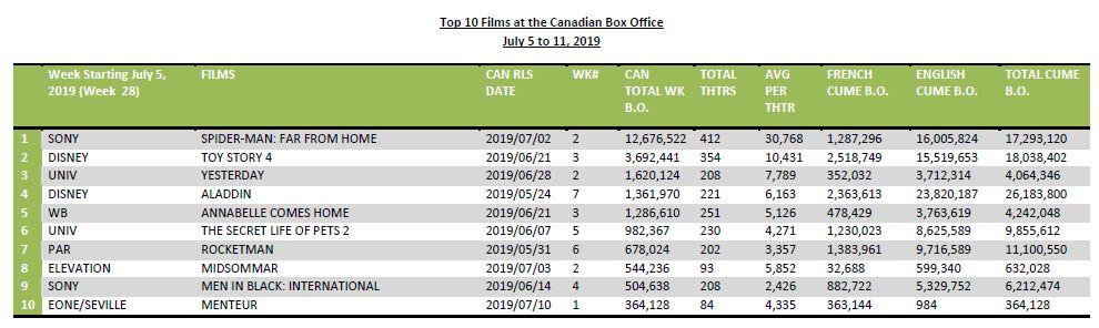 July5-11-2019-Top10FilmsCanBO