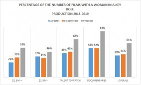Percentage_NumberOfFilms_2019