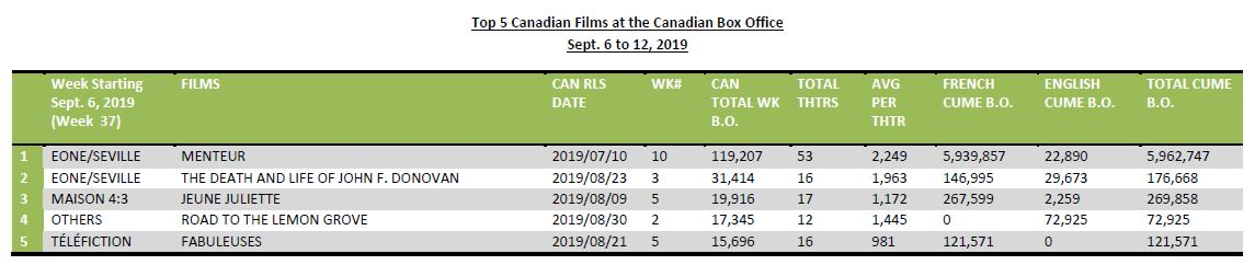 Sept6-12-2019-5CanFilmsBO