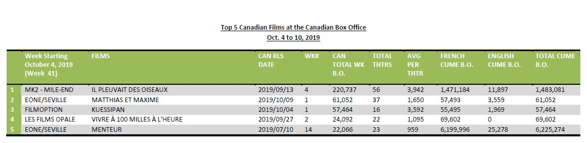 Oct4-10-2019-Top5CanFilms