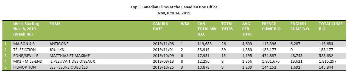 Nov8-14-2019-Top5CanFilms
