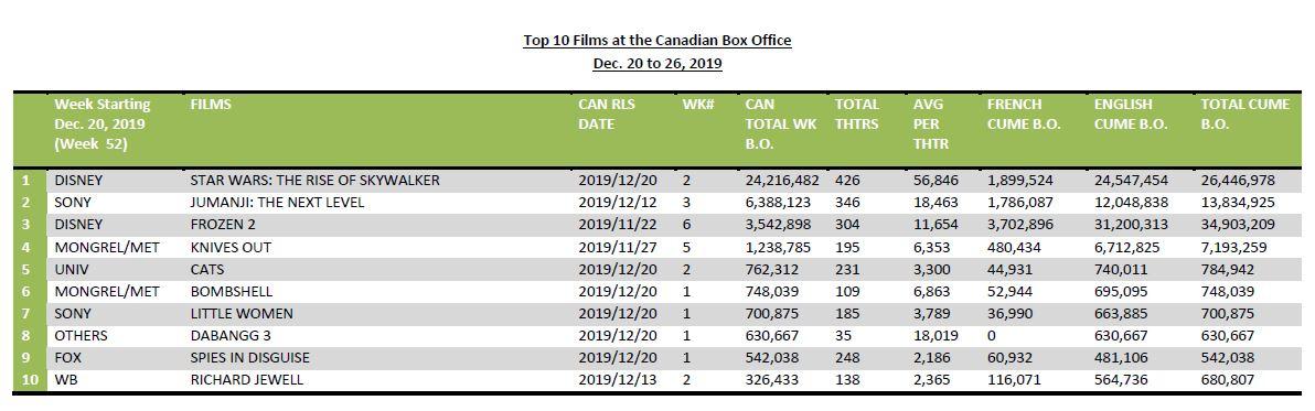 Dec20-26-2019-Top10FilmsBO