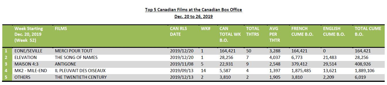 Dec20-26-2019-Top5CanFilms