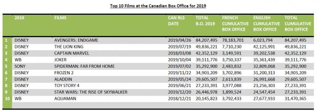 TOP 10 FILMS AT THE CDN BO FOR 2019