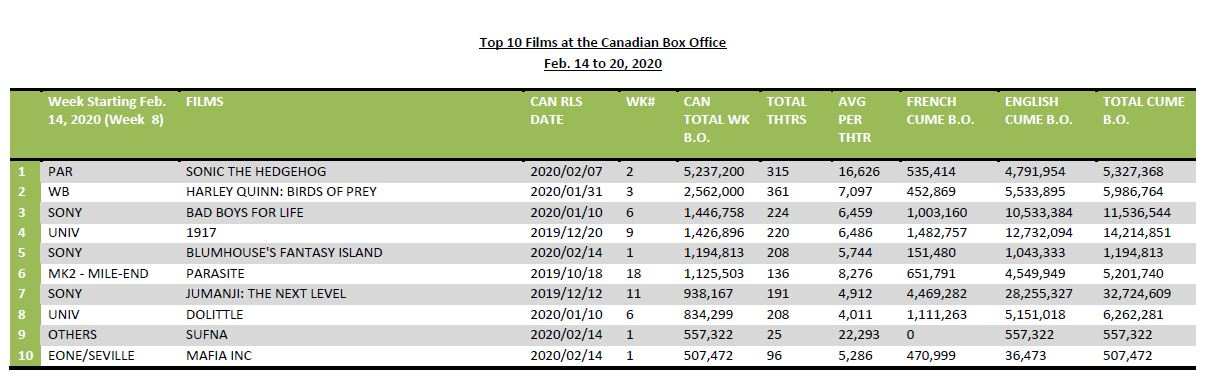 Feb14-20-2020-Top10Films