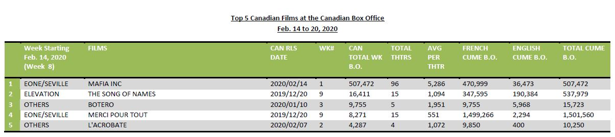 Feb14-20-2020-Top5CdnFilms - updated