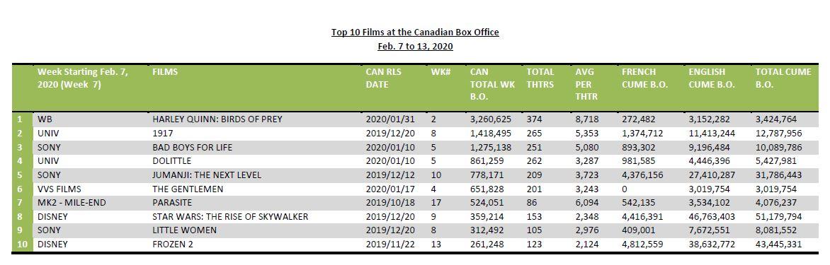 Feb7-13-2020-Top10FilmsBO