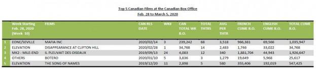 Feb28-March5-2020-5CanFilmsHotSheet