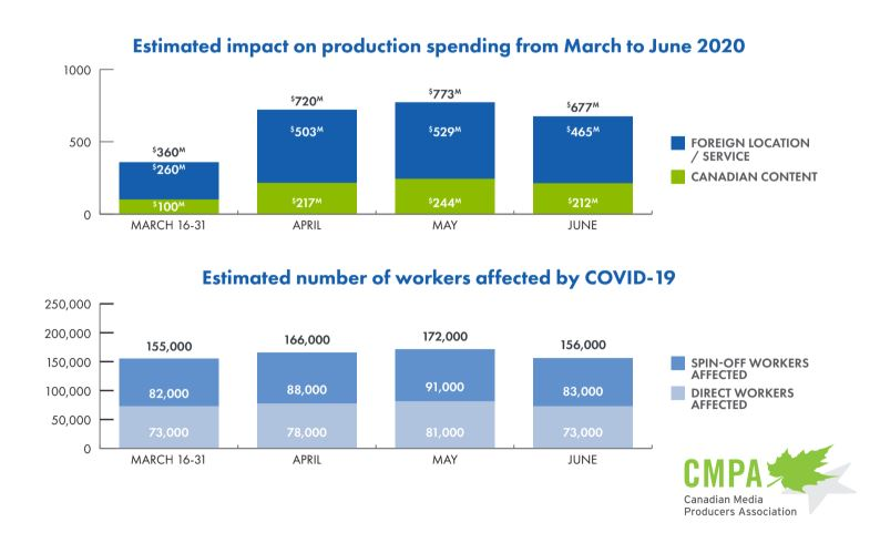 cmpa early report on covid impact
