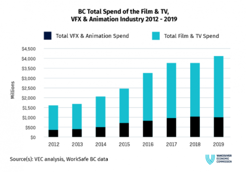 bc total spend of the film & tv, vfx & animation industry 2012-2019